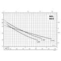 Výkonnostní křivka domácích vodáren NGXM