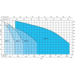 Křivka výkonu MXH