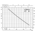 Křivka výkonu CT(M)