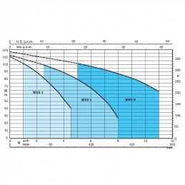 Výkonová křivka čerpadel Calpeda MXS