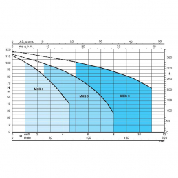 Výkonová křivka MXS