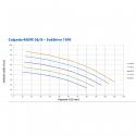 Výkonová křivka Calpeda 4 SDFE 36/08