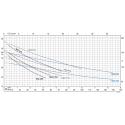Čerpadlo Calpeda NGX výkonová křivka
