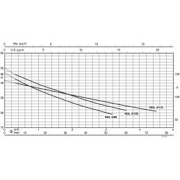 Výkonová křivka Calpeda NGL
