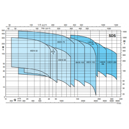 Výkonová křivka Calpeda SDS