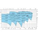 Calpeda NM výkonová křivka