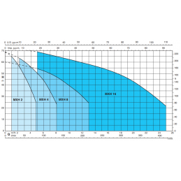 Křivka výkonu Calpeda MXHM