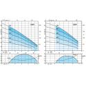 Calpeda MXP výkonová křivka