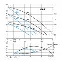 Calpeda MXA křivka výkonu