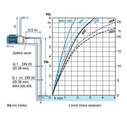 Calpeda MXA graf