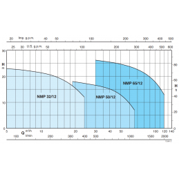 Calpeda NMP výkonová křivka