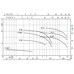 Calpeda C výkonová křivka