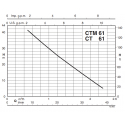 Calpeda CT výkonová křivka