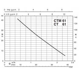 Calpeda B-CT výkonová křivka