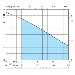 Calpeda GM křivka