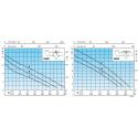 Calpeda GMC výkonová křivka