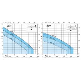 Calpeda GXRM výkonová křivka