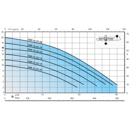 Calpeda GQR výkonová křivka
