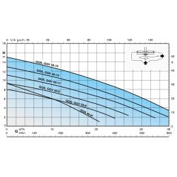 Calpeda GQV výkonová křivka