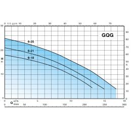 Calpeda GQGM křivka