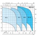 Calpeda MXV-B křivka