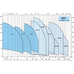 Calpeda MXV - křivka výkonu