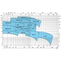 Calpeda NM, NMD - výkonová křivka